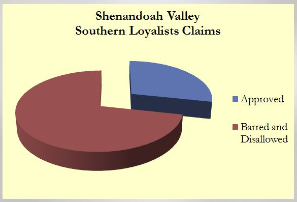 Basic stats for the entire Shenandoah Valley, showing just the number of claims approved, and claims barred and disallowed.
